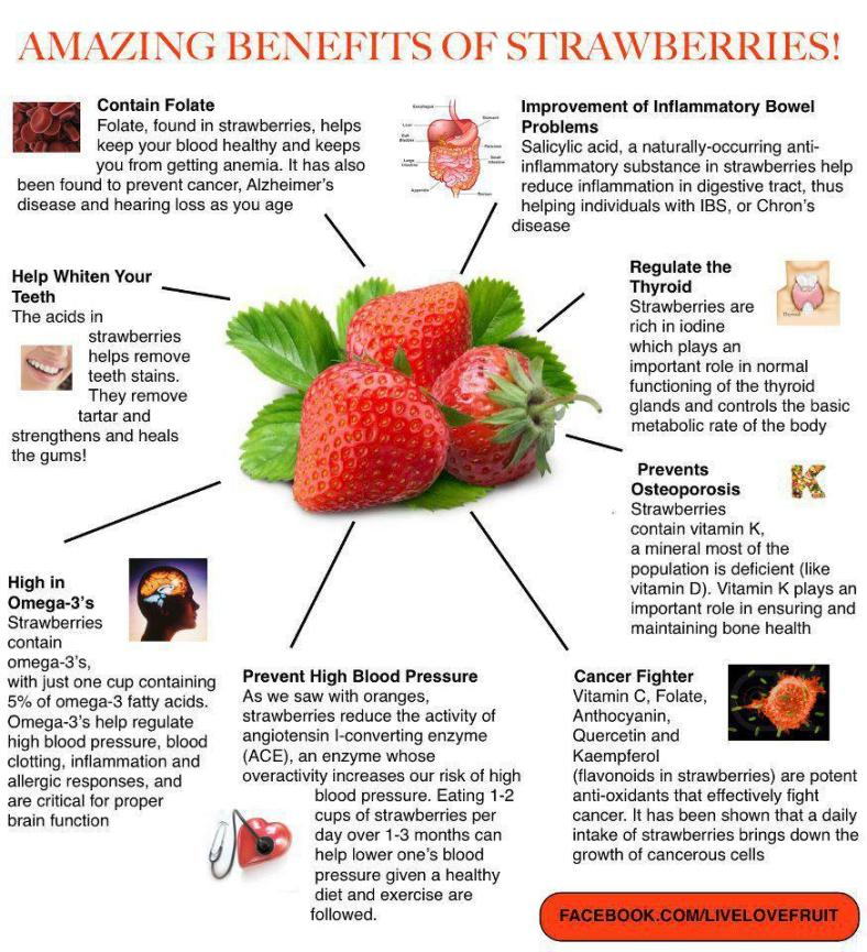 Infographic via LiveLoveFruit  (Click on image for larger view)